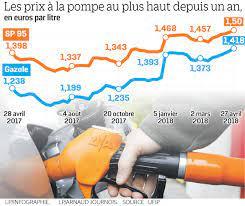 prixcarburants